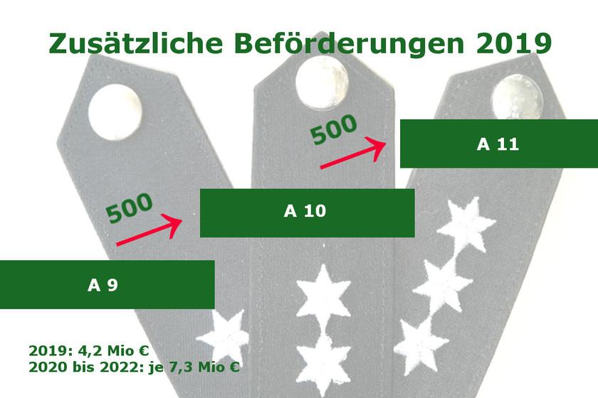 Gdp Niedersachsen Zu Haushalts Plänen Stellenhebungen Im Haushalt